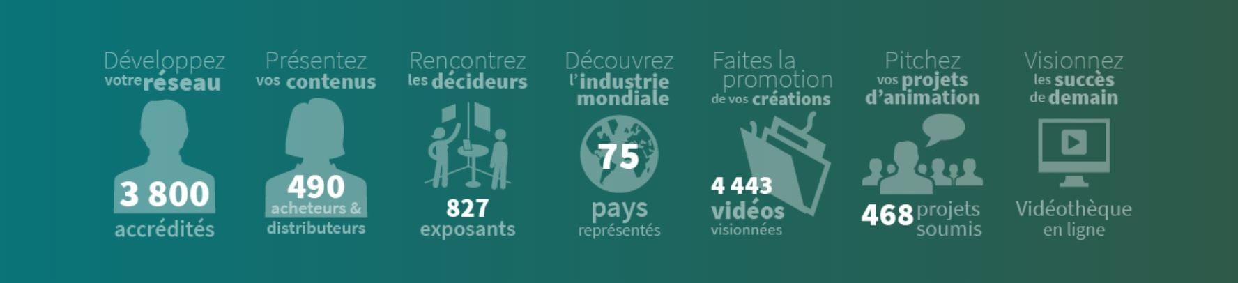 Infographie sur les chiffres du MIFA au festival d'Annecy, édition 2018