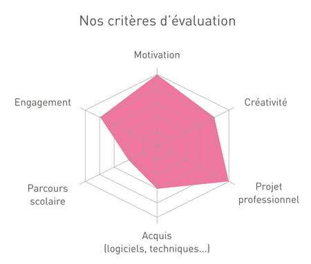 Les critères d'évaluation de l'Institut Artline lors d'un entretien en ligne pour l'admission à l'une des formations à distance