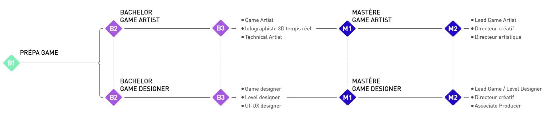 Résumé des différents choix d'orientation professionnelle dans le domaine du jeu vidéo après la Prépa Game